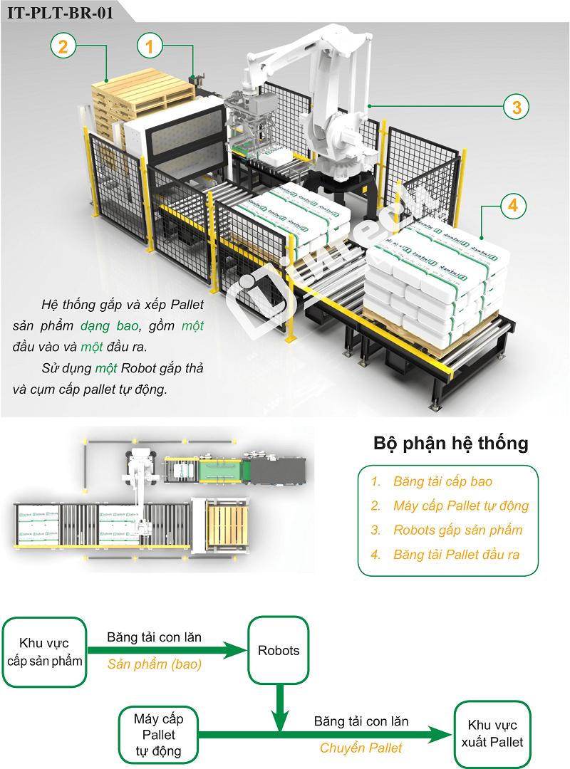 Hệ thống Robot bốc xếp bao lên Pallet tự động IT-PLT-BR-01