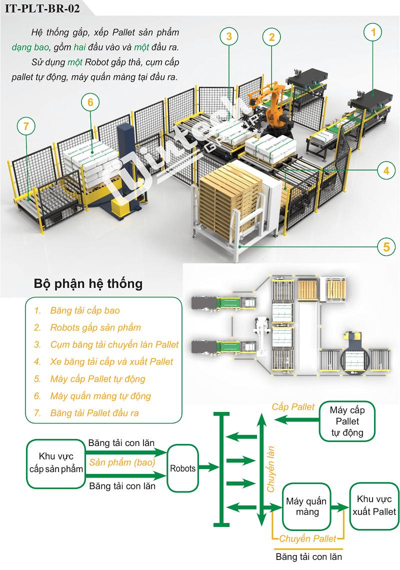 Hệ thống Robot bốc xếp bao lên Pallet tự động IT-PLT-BR-02