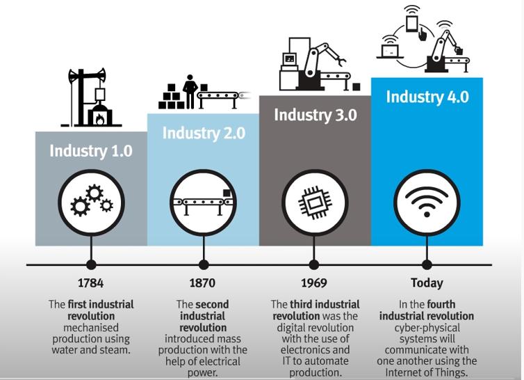Các giai đoạn lịch sử của nhà máy thông minh