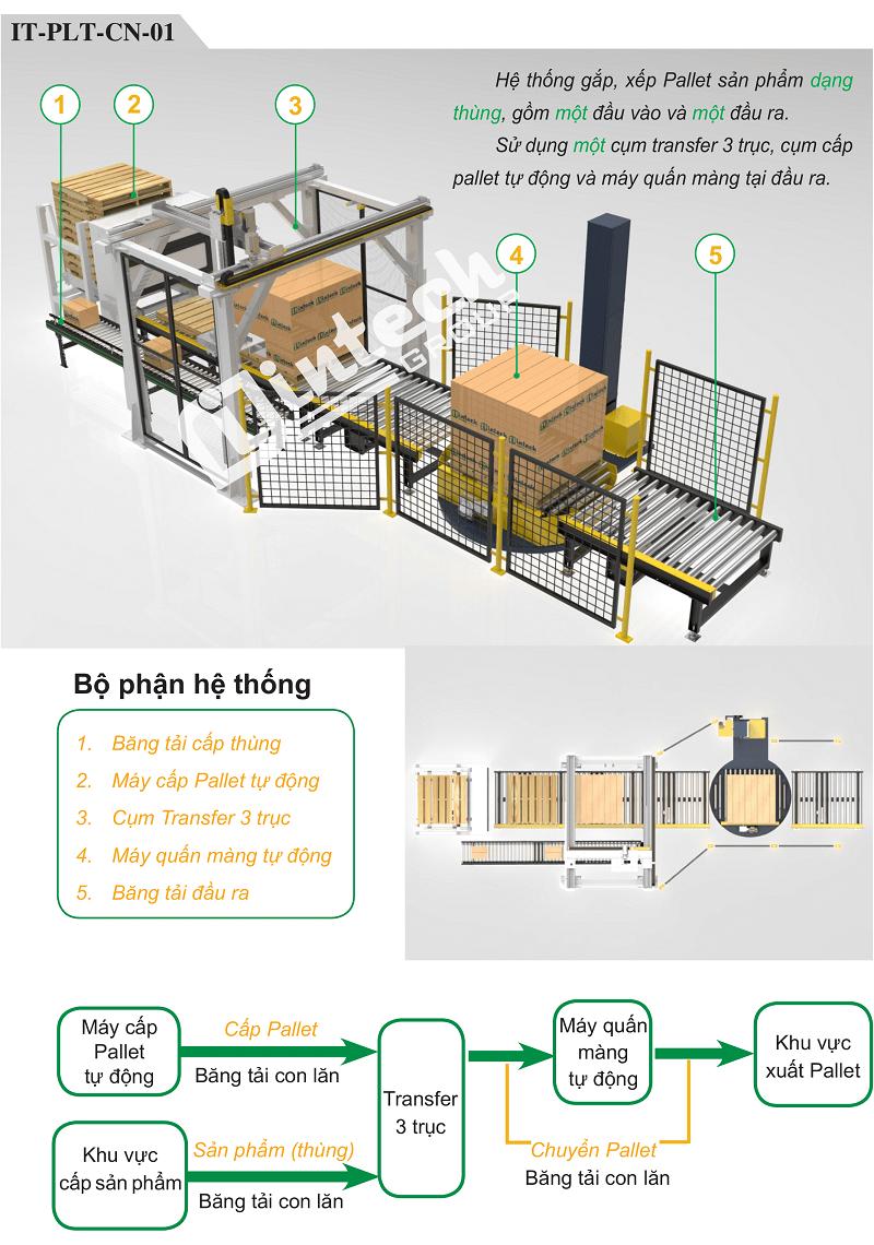 Hệ thống gắp, xếp pallet sản phẩm
