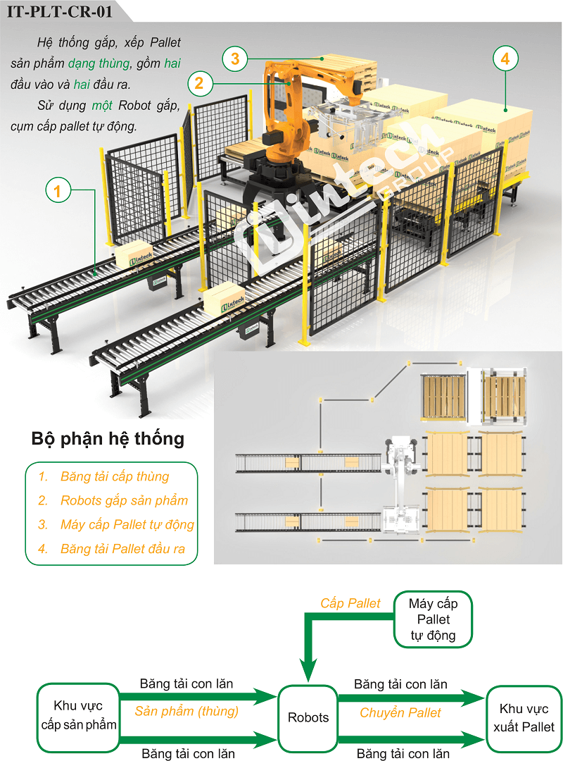 Hệ thống Robot bốc xếp hàng lên Pallet tự động IT-PLT-CR-01