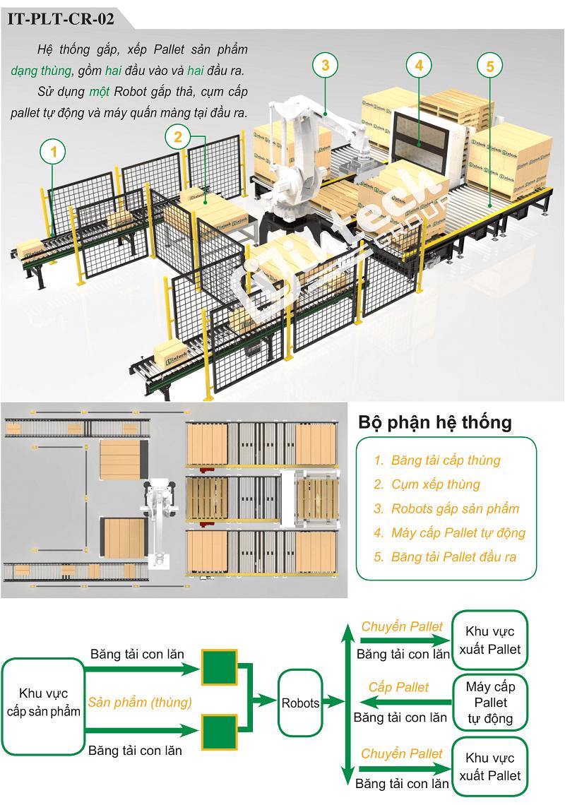 Hệ thông IT-PLT-CR-02