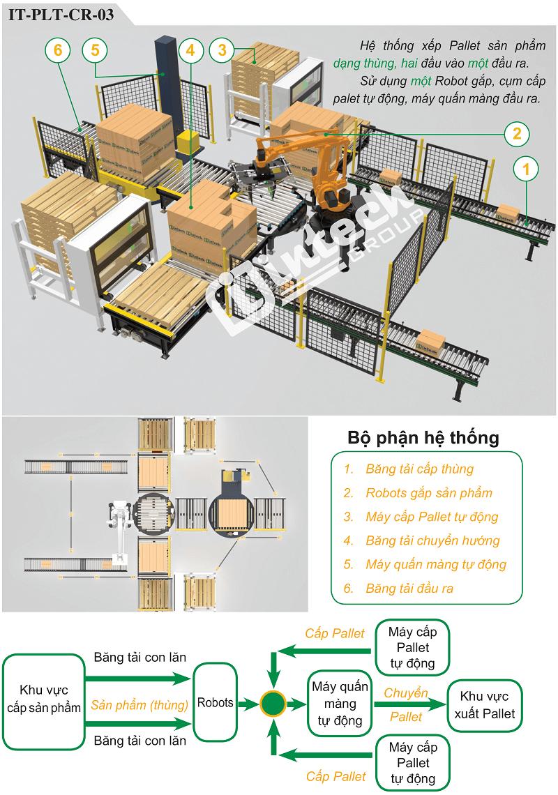 Hệ thống xếp pallet dạng dùng