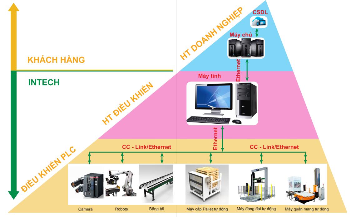 Kết nối và điều khiển hệ thống Robot bốc xếp hàng