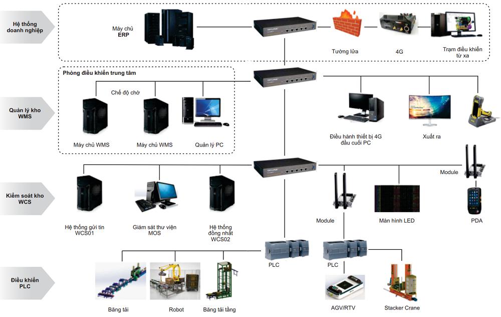 Sơ đồ hệ thông điều khiển nhà kho thông minh