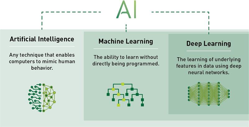 Cách đơn giản để hiểu về công nghệ trí tuệ nhân tạo