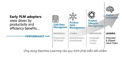 ứng dụng machine learning vào sản xuất